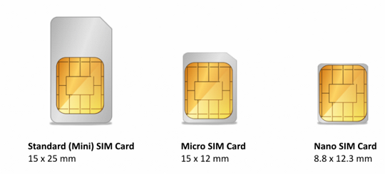 Formats of SIM Cards