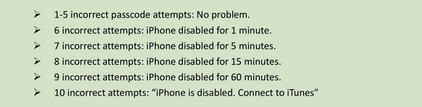 iPhone Password Incorrect Attempts