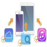 iCloud & iTunes VS iOS Data Recovery