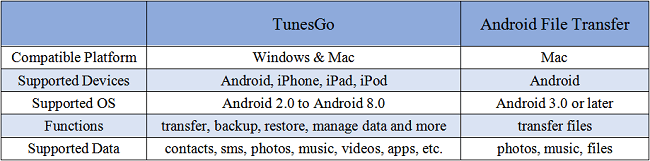 TunesGo vs. Android File Transfer
